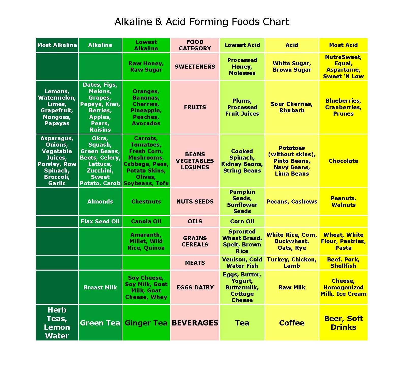 alkaline and acid Your body is at its healthiest when it's at a perfect ph balance how do your  favorite foods fit into this alkaline acid food chart.